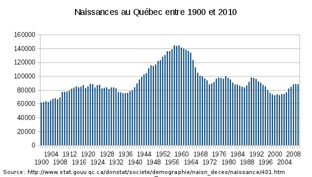 naissance entre 1900 et 2010 au Québec
