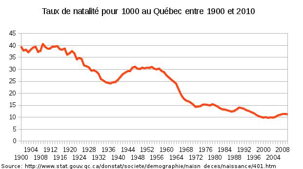 taux de natalité entre 1900 et 2010 au Québec