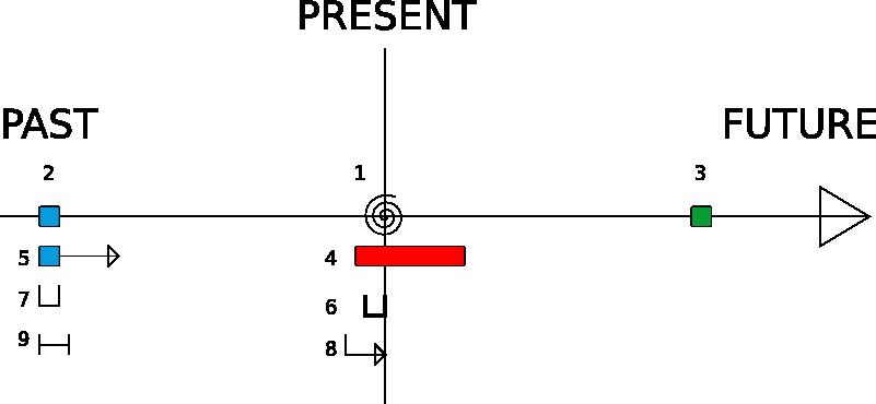 english tenses verb diagram